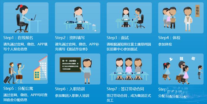 郑州富士康招聘面试方法、招聘流程